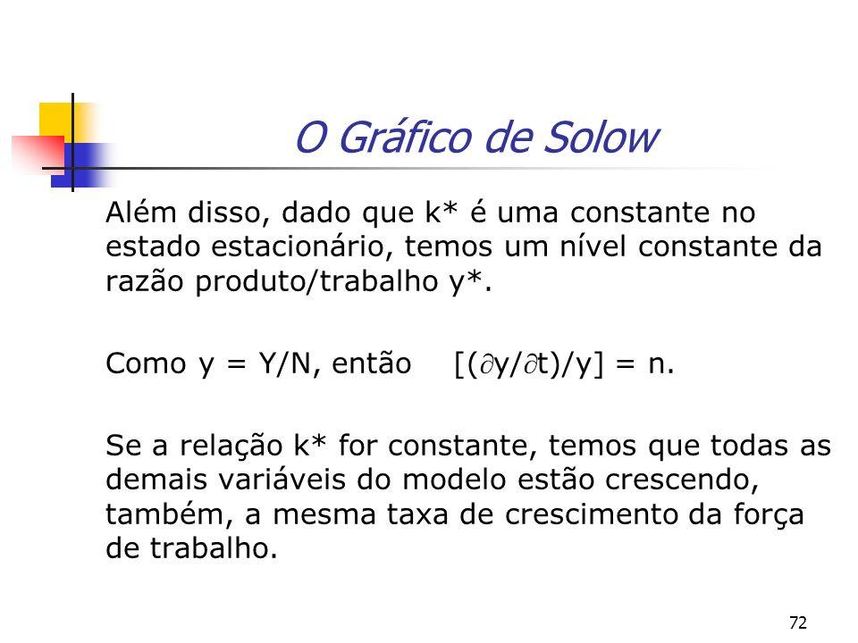 72 O Gráfico de Solow Além disso, dado que k* é uma constante no estado estacionário, temos um nível constante da razão produto/trabalho y*. Como y =
