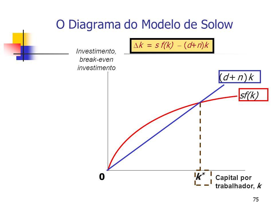 76 O Diagrama do Modelo de Solow Dados os pressupostos do modelo, existe uma solução de crescimento balanceado [estado estável ou estacionário [no sentido de que, qualquer que sejam os valores iniciais de todas as variáveis do modelo, a economia se move continuamente em direção à tendência de crescimento balanceado [steady state]?