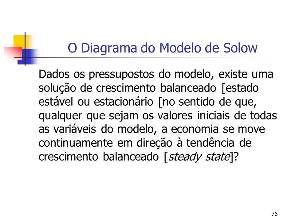 76 O Diagrama do Modelo de Solow Dados os pressupostos do modelo, existe uma solução de crescimento balanceado [estado estável ou estacionário [no sen