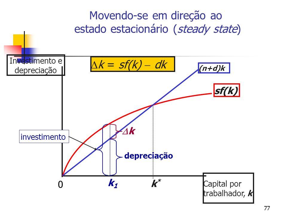 77 Movendo-se em direção ao estado estacionário (steady state) Investimento e depreciação Capital por trabalhador, k sf(k) (n+d)k k*k* k = sf(k) dk de