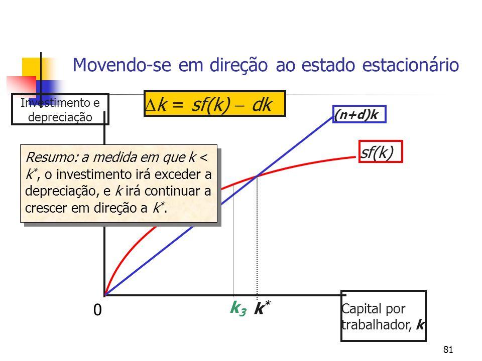 81 Movendo-se em direção ao estado estacionário Investimento e depreciação Capital por trabalhador, k sf(k) (n+d)k k*k* k = sf(k) dk k3k3 Resumo: a me