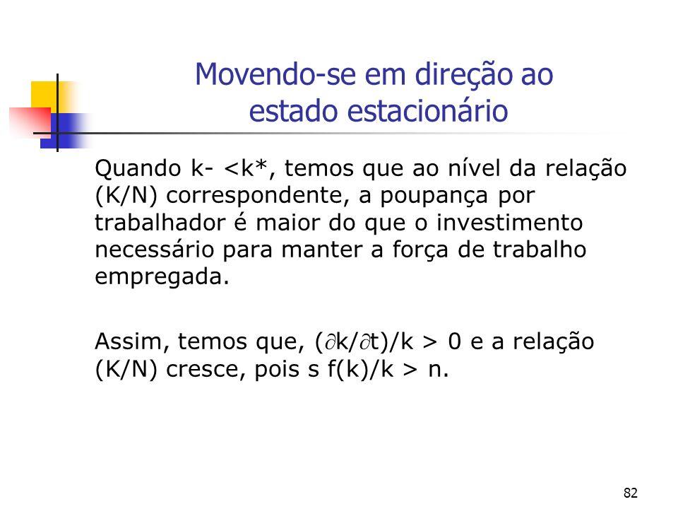 82 Movendo-se em direção ao estado estacionário Quando k- <k*, temos que ao nível da relação (K/N) correspondente, a poupança por trabalhador é maior