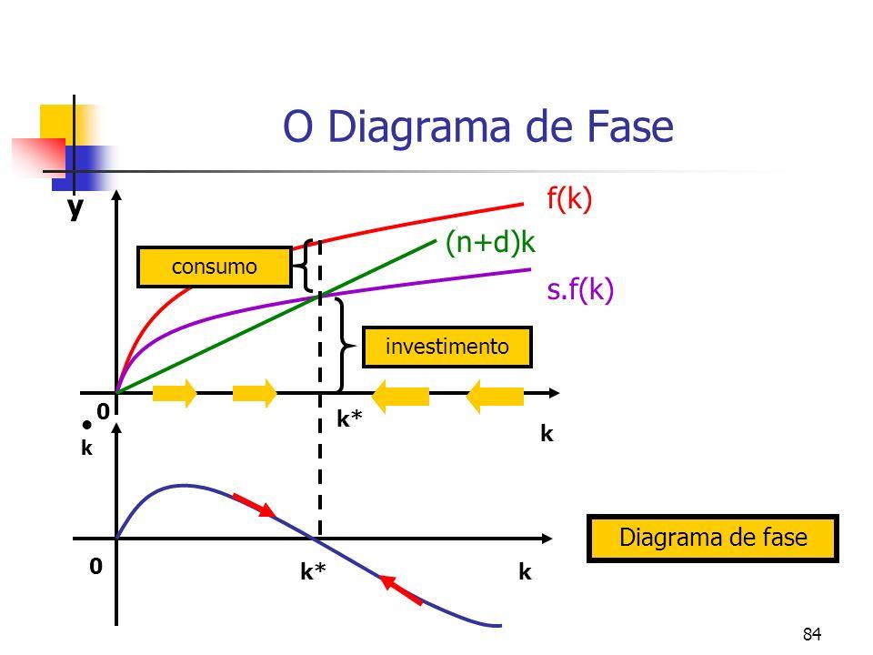 84 O Diagrama de Fase s.f(k) (n+d)k f(k) 0 k* k k y k 0 Diagrama de fase investimento consumo