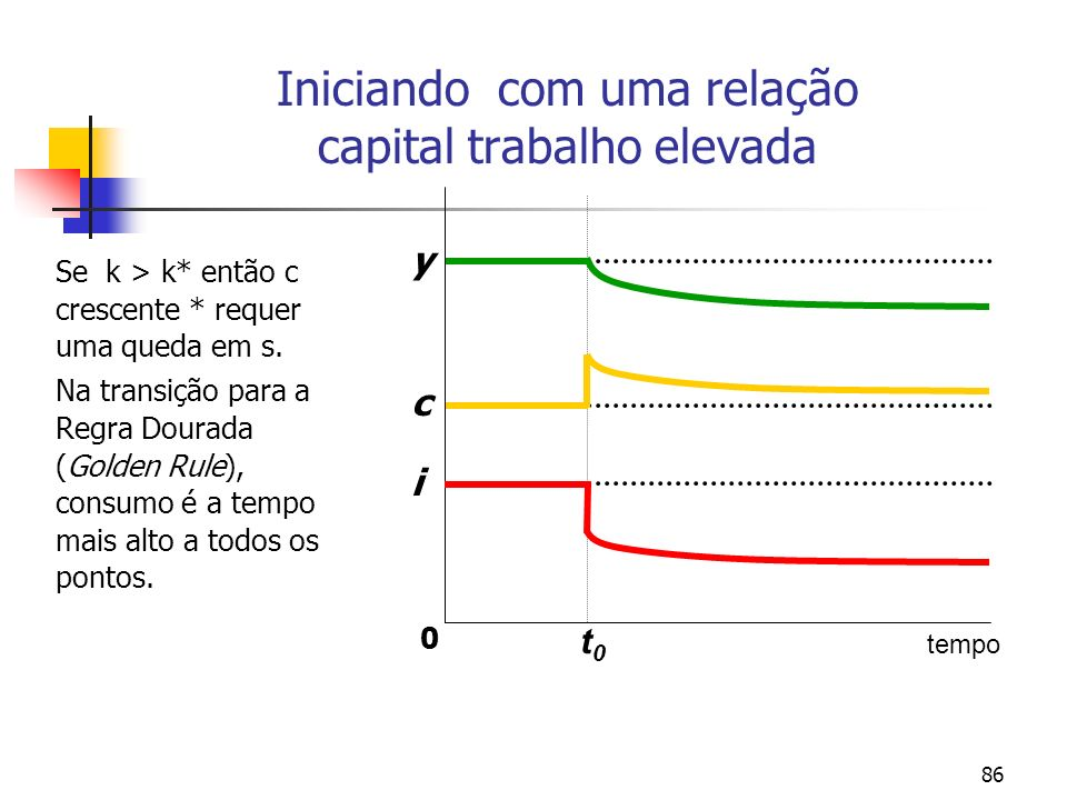 86 Iniciando com uma relação capital trabalho elevada Se k > k* então c crescente * requer uma queda em s. Na transição para a Regra Dourada (Golden R