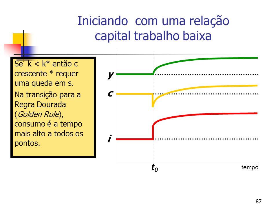 87 Iniciando com uma relação capital trabalho baixa Se k < k* então c crescente * requer uma queda em s. Na transição para a Regra Dourada (Golden Rul
