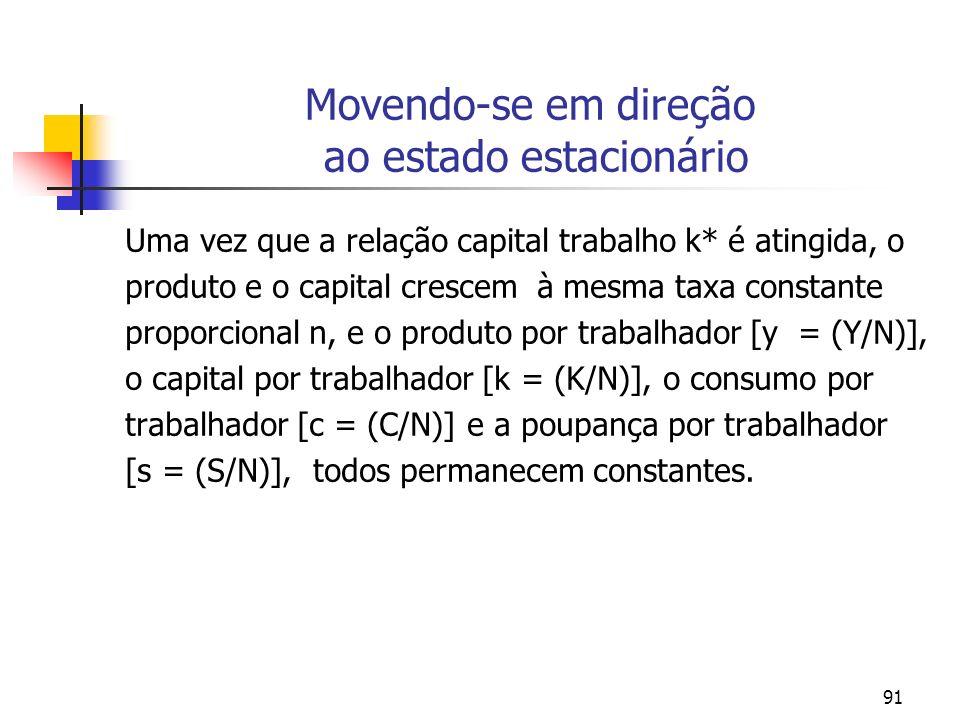 91 Movendo-se em direção ao estado estacionário Uma vez que a relação capital trabalho k* é atingida, o produto e o capital crescem à mesma taxa const