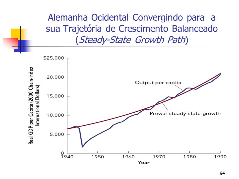 94 Alemanha Ocidental Convergindo para a sua Trajetória de Crescimento Balanceado (Steady-State Growth Path)