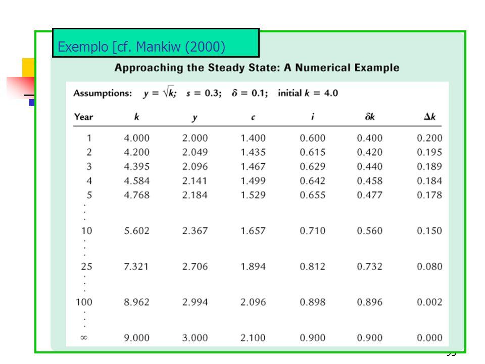 96 A trajetória de crescimento balanceado Uma das principais conclusões do modelo neoclássico de crescimento, é de que as taxas de crescimento econômico de longo prazo são determinadas exogenamente, visto que elas são independentes dos níveis de poupança e da função de produção.