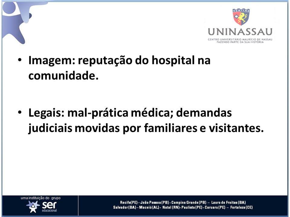 RISCO HOSPITALAR REPERCUSSÕES Financeiras: custos relativos a efeitos causados ao paciente; custas judiciais. Patrimoniais: danos a infra-estrutura e