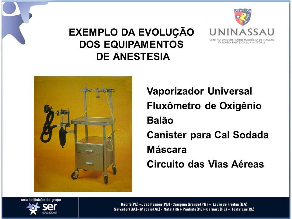 EXEMPLO DA EVOLUÇÃO DOS EQUIPAMENTOS DE ANESTESIA Vaporizador Universal Fluxômetro de Oxigênio Balão Canister para Cal Sodada Máscara Circuito das Vias Aéreas