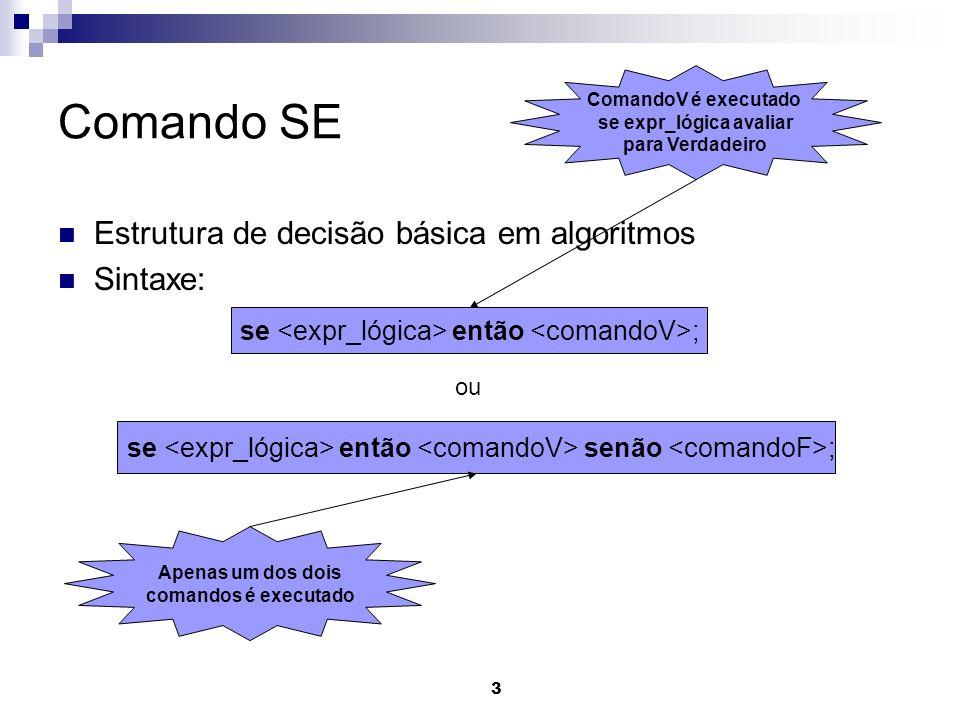 3 Comando SE Estrutura de decisão básica em algoritmos Sintaxe: se então ; se então senão ; ou Apenas um dos dois comandos é executado ComandoV é exec