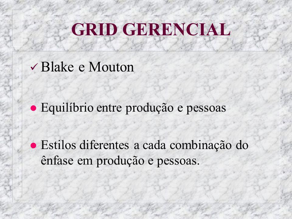 GRID GERENCIAL Blake e Mouton l Equilíbrio entre produção e pessoas l Estilos diferentes a cada combinação do ênfase em produção e pessoas.