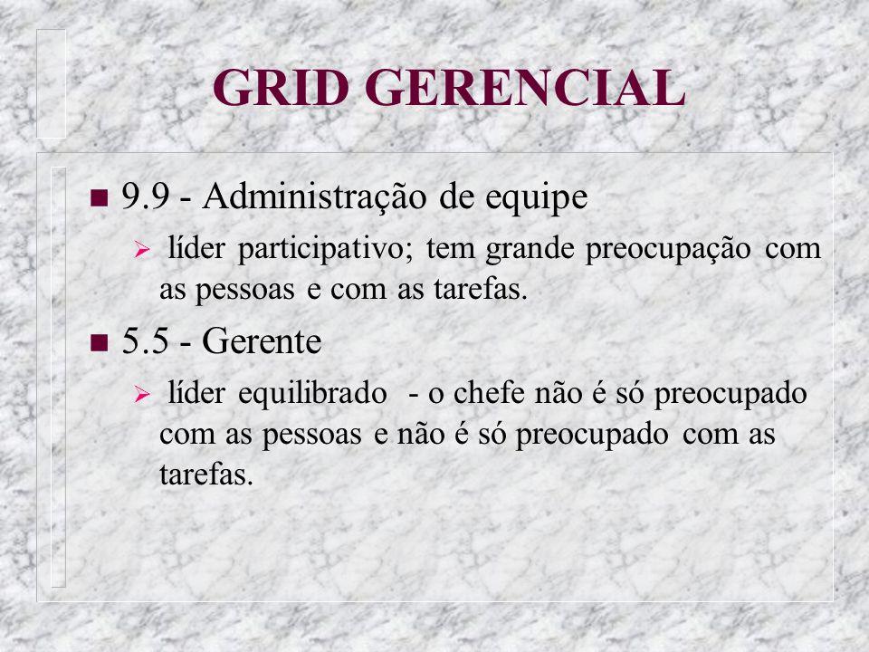 GRID GERENCIAL n 9.9 - Administração de equipe líder participativo; tem grande preocupação com as pessoas e com as tarefas. n 5.5 - Gerente líder equi