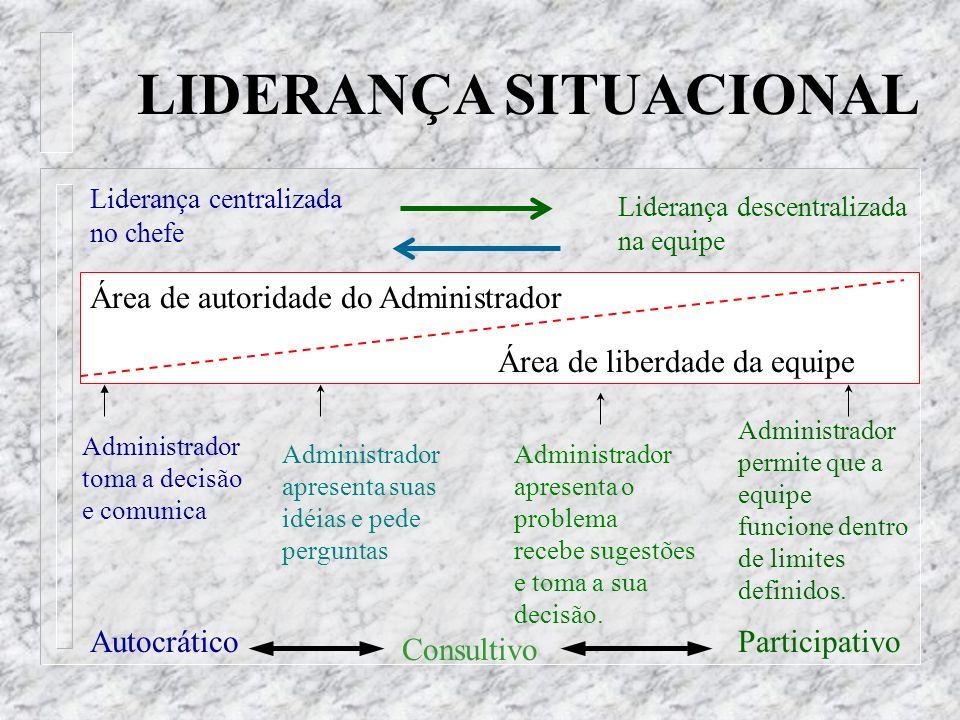 LIDERANÇA SITUACIONAL Liderança centralizada no chefe Liderança descentralizada na equipe Área de autoridade do Administrador Área de liberdade da equ