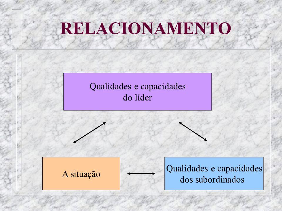 RELACIONAMENTO Qualidades e capacidades do líder A situação Qualidades e capacidades dos subordinados