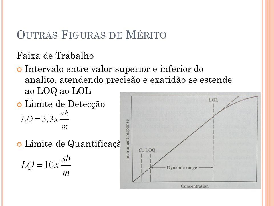 O UTRAS F IGURAS DE M ÉRITO Faixa de Trabalho Intervalo entre valor superior e inferior do analito, atendendo precisão e exatidão se estende ao LOQ ao