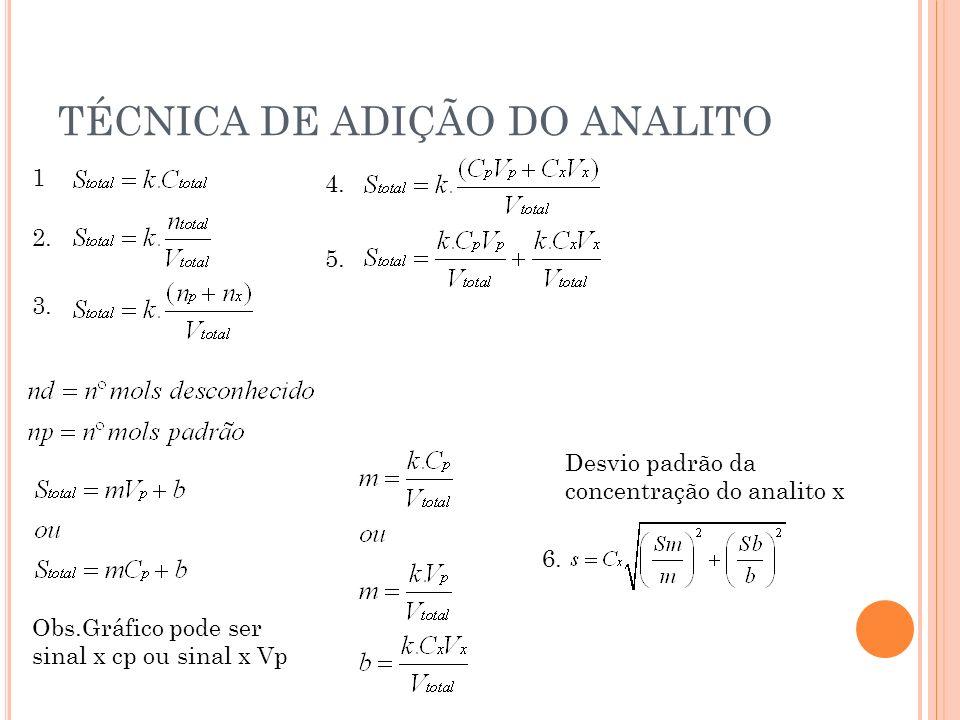 TÉCNICA DE ADIÇÃO DO ANALITO Obs.Gráfico pode ser sinal x cp ou sinal x Vp Desvio padrão da concentração do analito x 1 2. 3. 4. 5. 6.