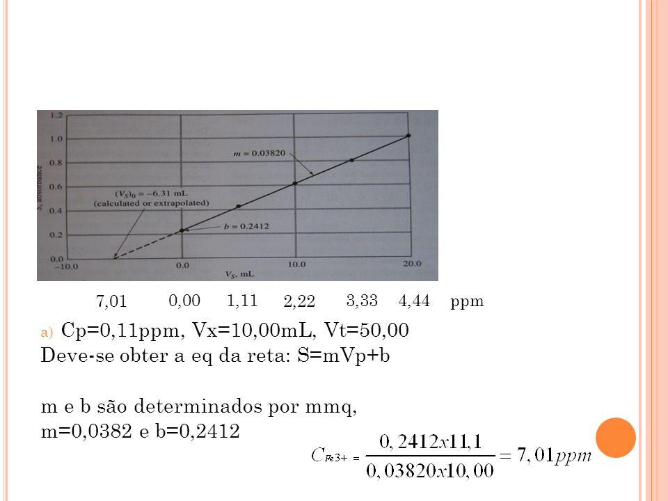 a) Cp=0,11ppm, Vx=10,00mL, Vt=50,00 Deve-se obter a eq da reta: S=mVp+b m e b são determinados por mmq, m=0,0382 e b=0,2412 1,11 2,22 3,334,440,00 7,0