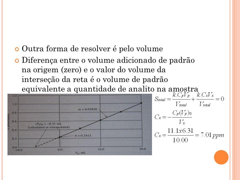 Outra forma de resolver é pelo volume Diferença entre o volume adicionado de padrão na origem (zero) e o valor do volume da interseção da reta é o vol