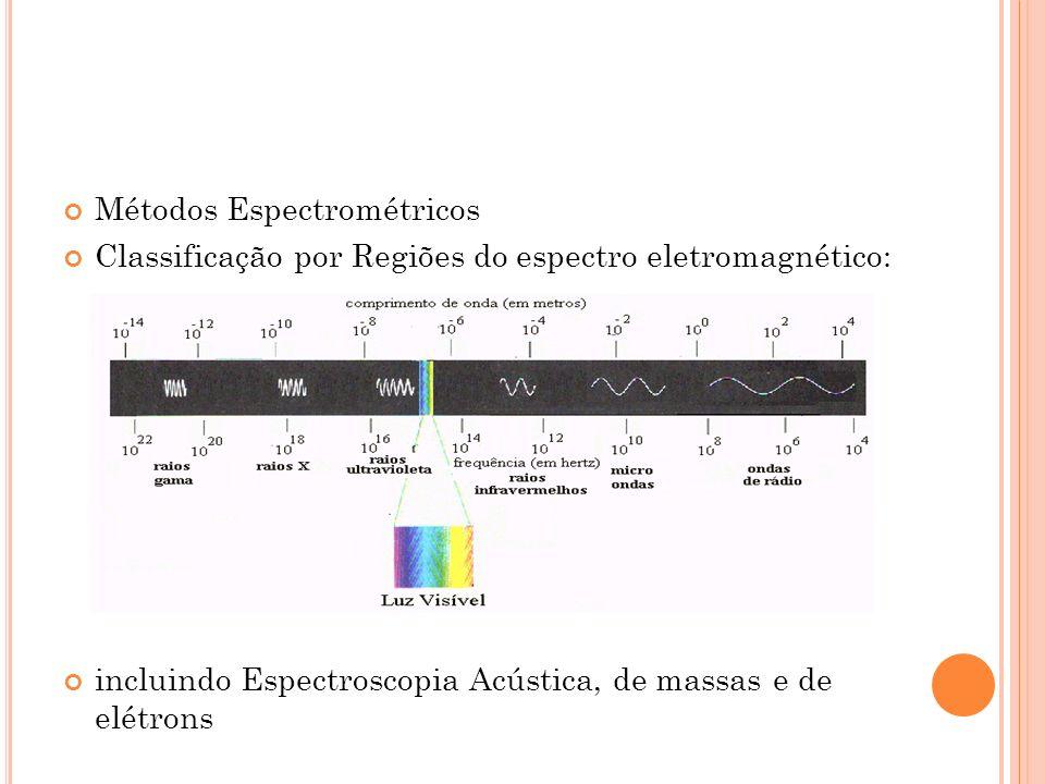 Métodos Espectrométricos Classificação por Regiões do espectro eletromagnético: incluindo Espectroscopia Acústica, de massas e de elétrons