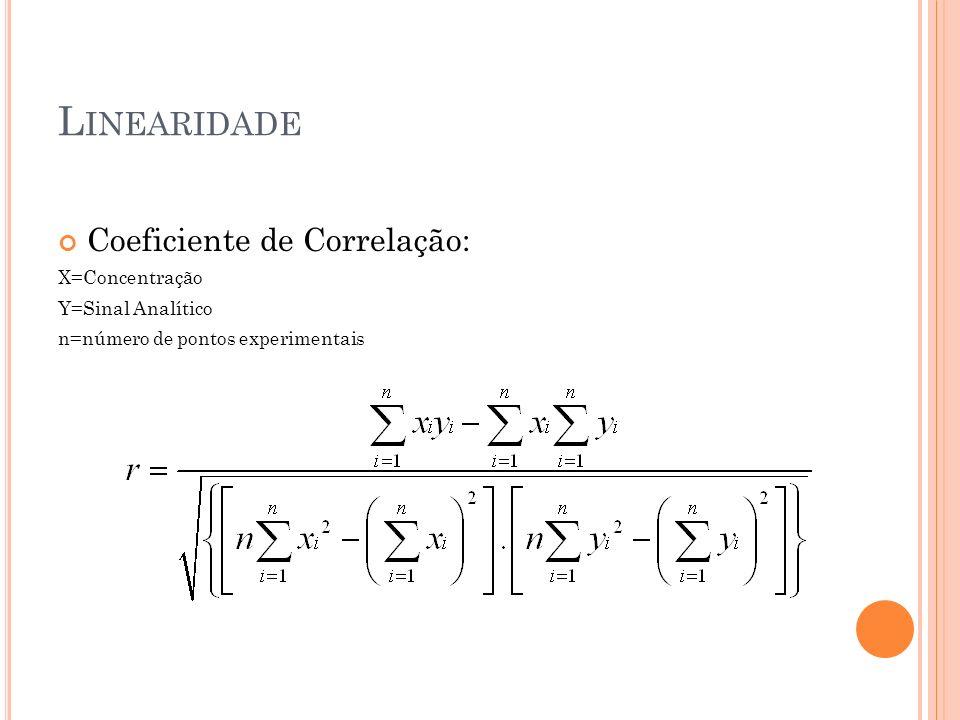 L INEARIDADE Coeficiente de Correlação: X=Concentração Y=Sinal Analítico n=número de pontos experimentais