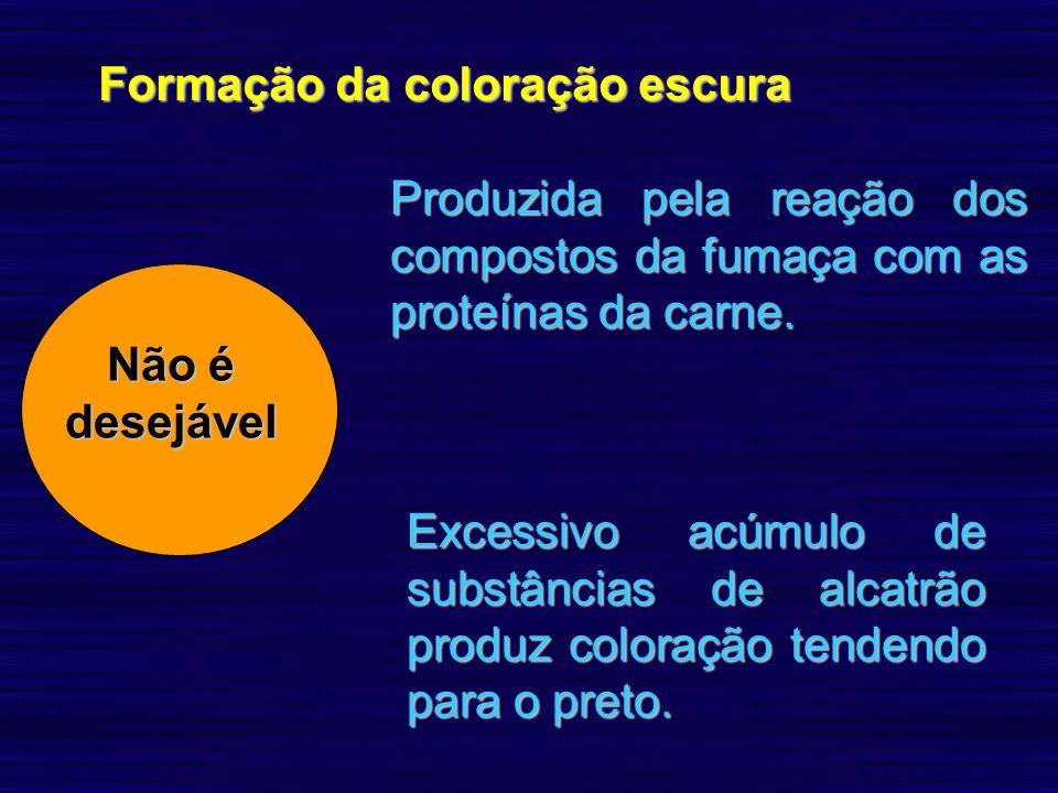 Formação da coloração escura Não é desejável Produzida pela reação dos compostos da fumaça com as proteínas da carne. Excessivo acúmulo de substâncias
