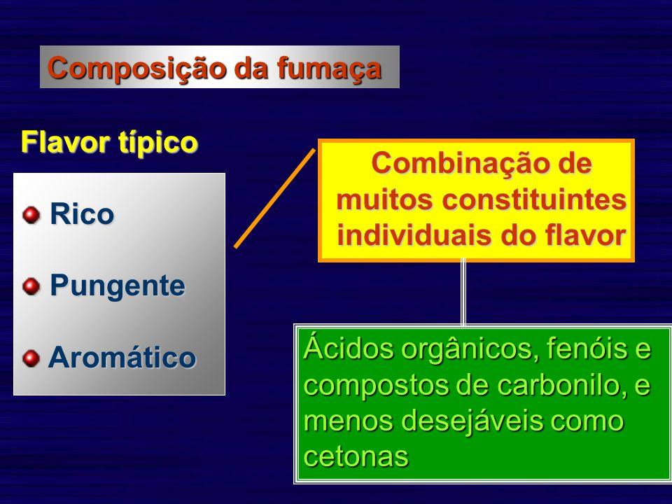 Composição da fumaça Flavor típico Rico Rico Pungente Pungente Aromático Aromático Combinação de muitos constituintes individuais do flavor Ácidos org