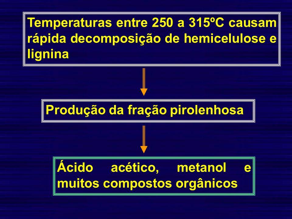 Temperaturas entre 250 a 315ºC causam rápida decomposição de hemicelulose e lignina Produção da fração pirolenhosa Ácido acético, metanol e muitos com
