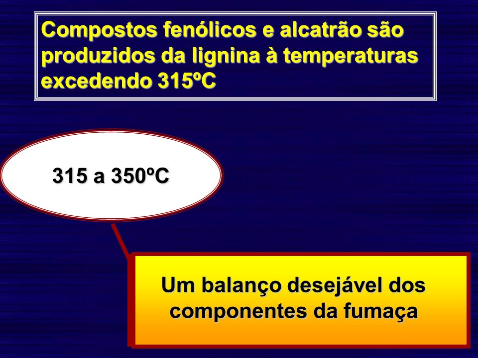 Compostos fenólicos e alcatrão são produzidos da lignina à temperaturas excedendo 315ºC 315 a 350ºC Um balanço desejável dos componentes da fumaça