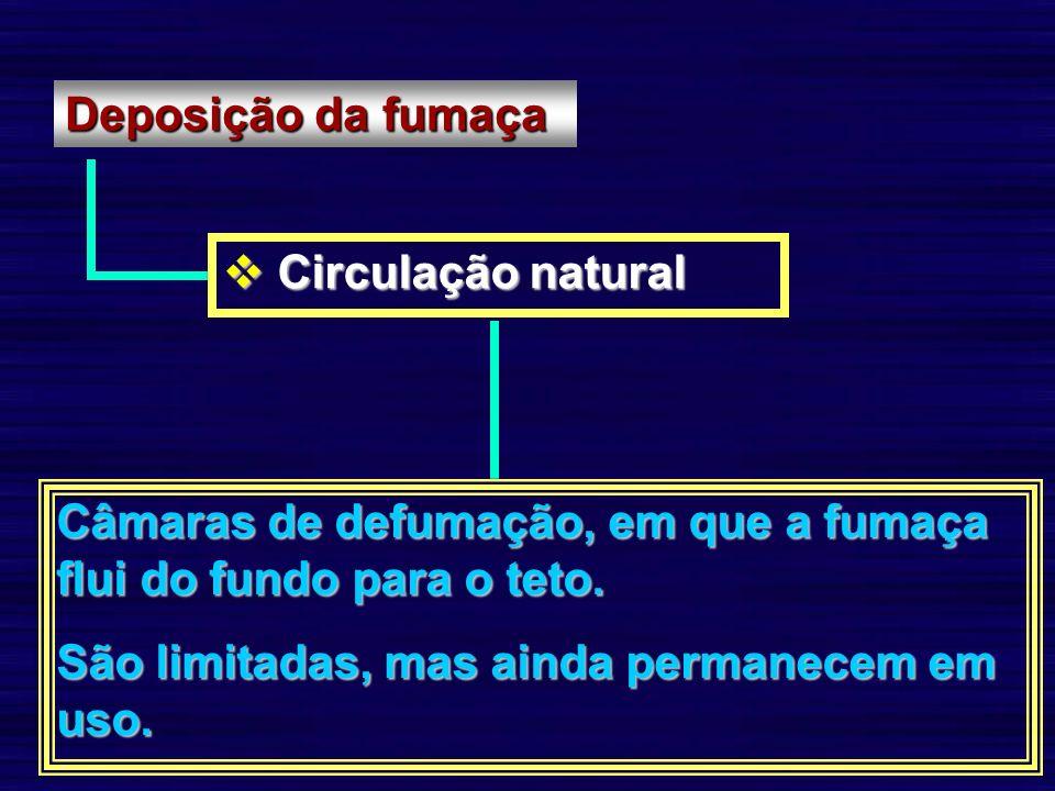 Deposição da fumaça Circulação natural Circulação natural Câmaras de defumação, em que a fumaça flui do fundo para o teto. São limitadas, mas ainda pe