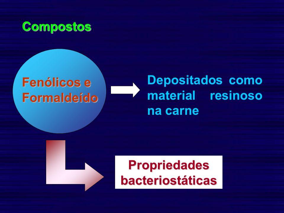 Fenólicos e Formaldeído Compostos Depositados como material resinoso na carne Propriedades bacteriostáticas