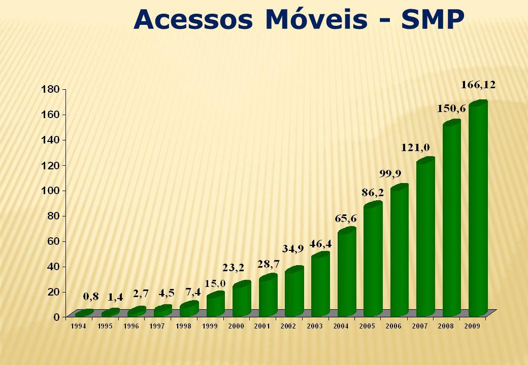 Acessos Móveis - SMP