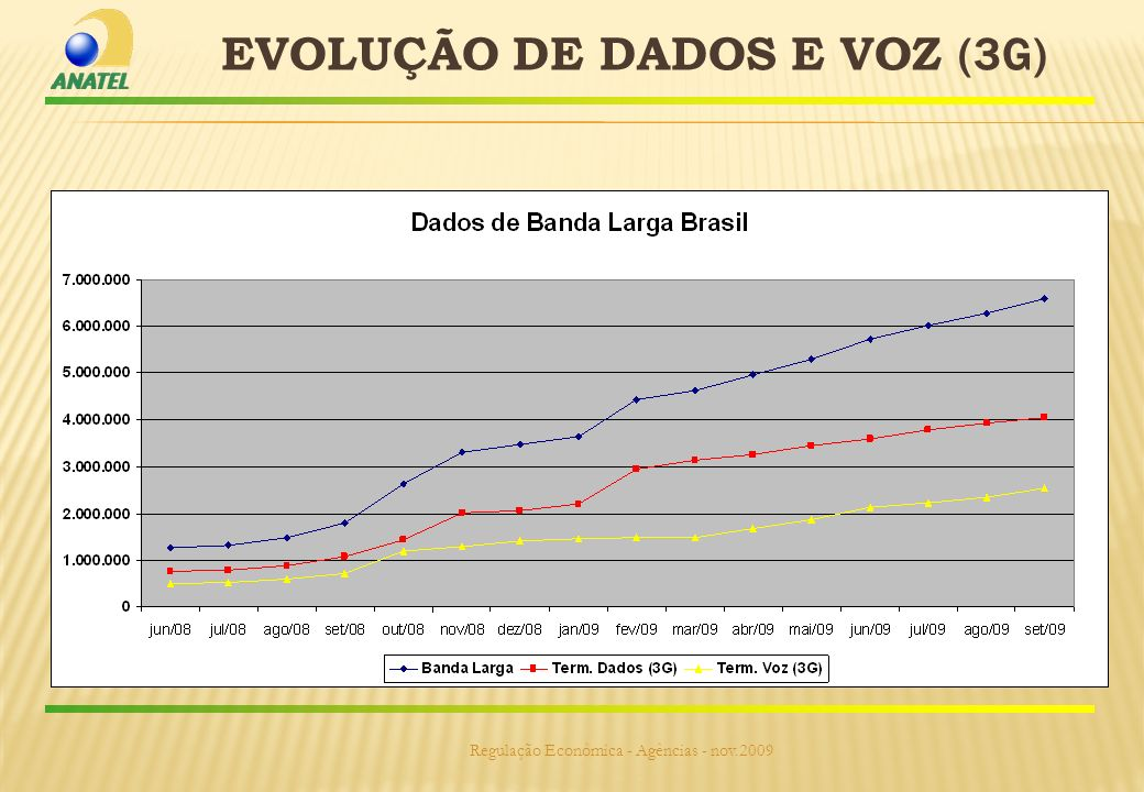 EVOLUÇÃO DE DADOS E VOZ (3G) Regulação Econômica - Agências - nov.2009