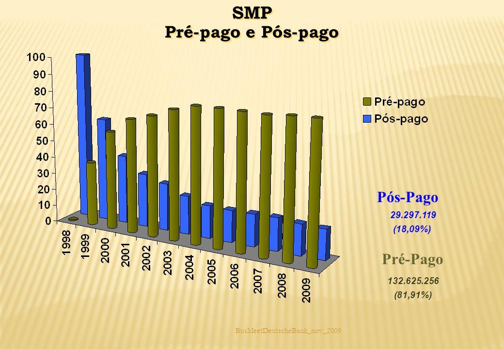 BusMeetDeutscheBank_nov_2009 SMP Pré-pago e Pós-pago SMP Pré-pago e Pós-pago 132.625.256 (81,91%) Pré-Pago 29.297.119 (18,09%) Pós-Pago