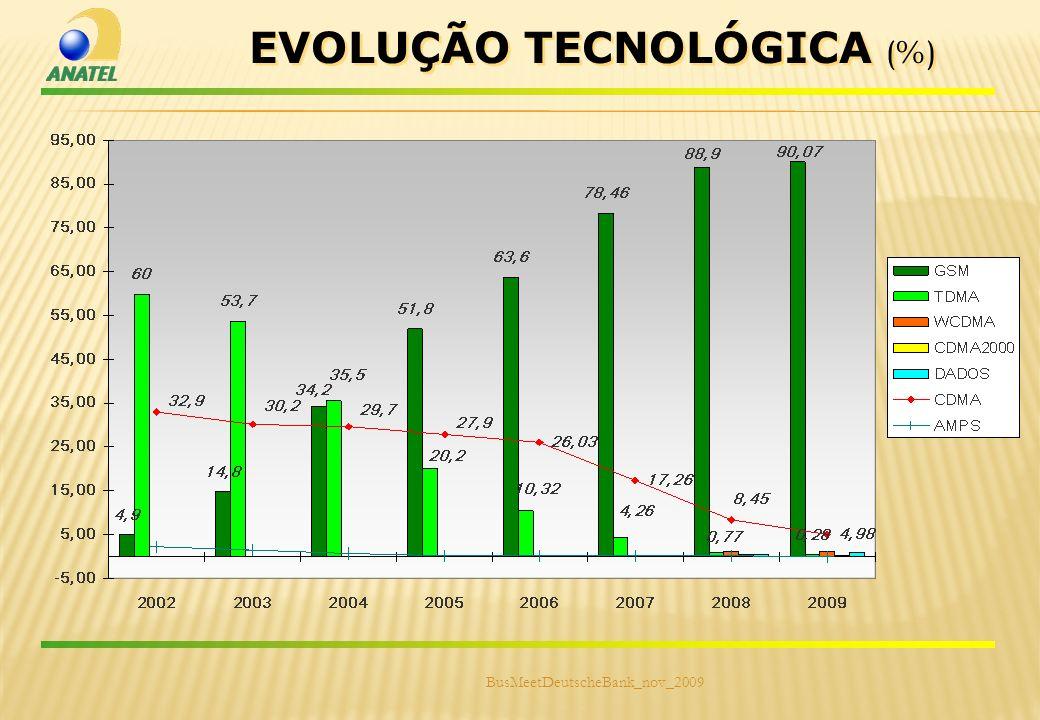 EVOLUÇÃO TECNOLÓGICA (%)
