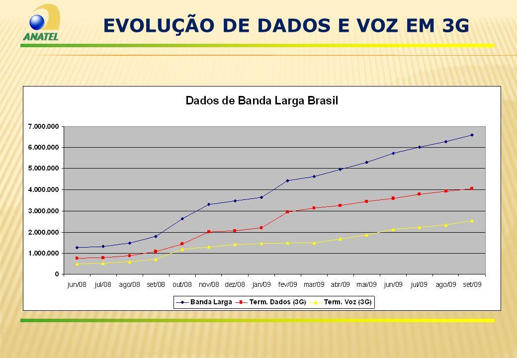 EVOLUÇÃO DE DADOS E VOZ EM 3G