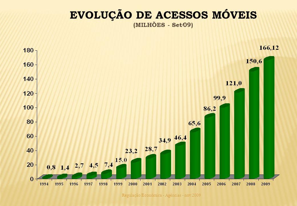 EVOLUÇÃO DE ACESSOS MÓVEIS (MILHÕES - Set09) Regulação Econômica - Agências - nov.2009