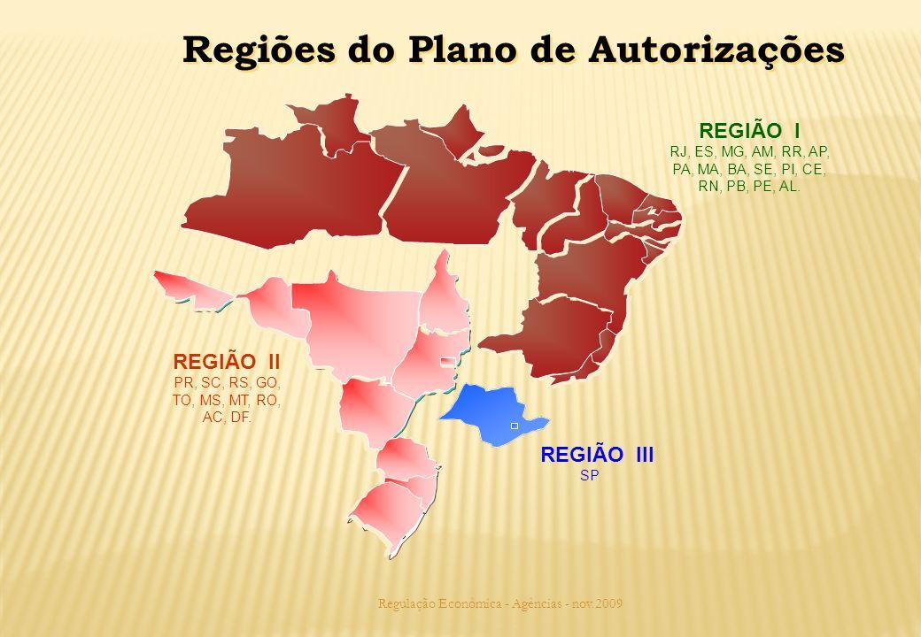 Regulação Econômica - Agências - nov.2009 REGIÃO I RJ, ES, MG, AM, RR, AP, PA, MA, BA, SE, PI, CE, RN, PB, PE, AL. REGIÃO III SP REGIÃO II PR, SC, RS,