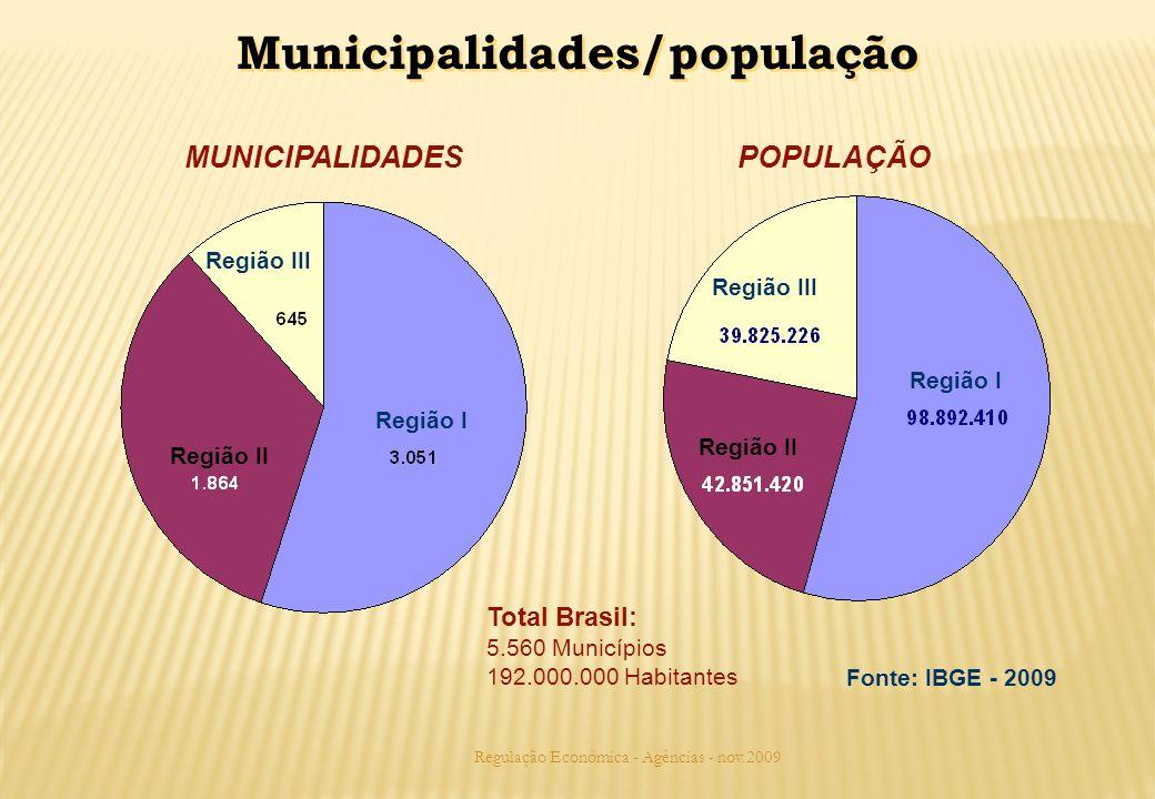 Regulação Econômica - Agências - nov.2009 Total Brasil: 5.560 Municípios 192.000.000 Habitantes Região I Região II Região III Fonte: IBGE - 2009 Região III Região II Região I MUNICIPALIDADESPOPULAÇÃO Municipalidades/população