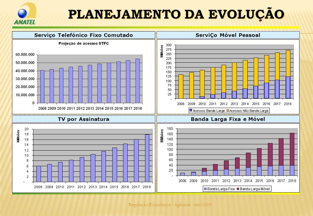 Regulação Econômica - Agências - nov.2009 Banda Larga Fixa e MóvelTV por AssinaturaServiÇo Móvel PessoalServiço Telefónico Fixo Comutado PLANEJAMENTO