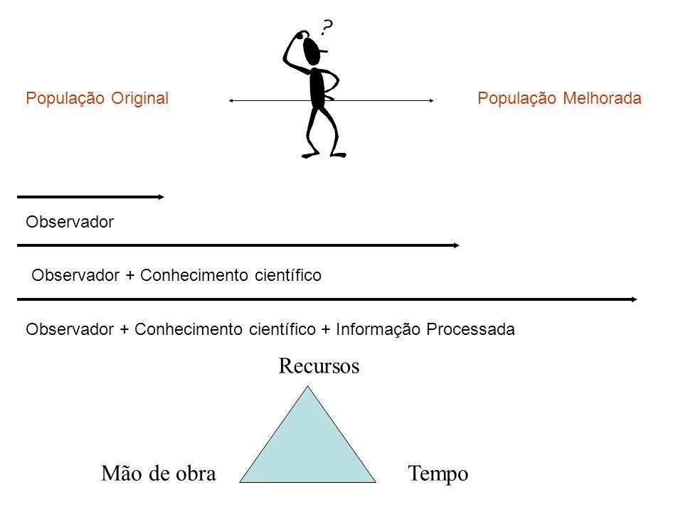 População OriginalPopulação Melhorada TempoMão de obra Recursos Observador Observador + Conhecimento científico Observador + Conhecimento científico +