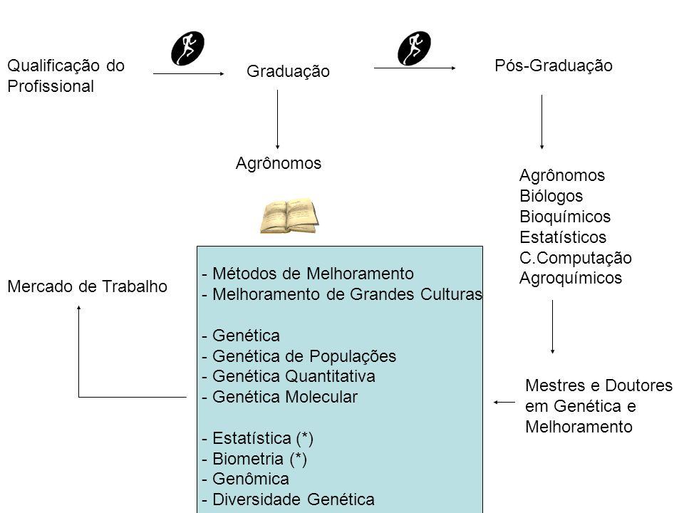 Qualificação do Profissional Graduação Pós-Graduação Mercado de Trabalho Agrônomos Biólogos Bioquímicos Estatísticos C.Computação Agroquímicos Mestres