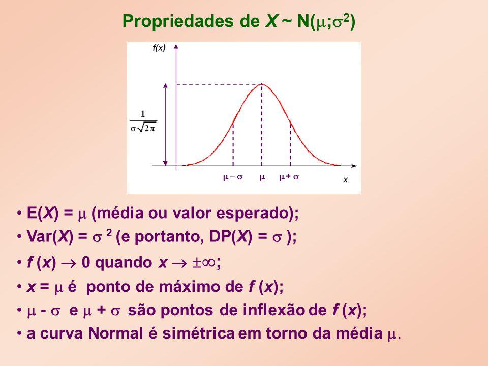 Propriedades de X ~ N( ; 2 ) E(X) = (média ou valor esperado); Var(X) = 2 (e portanto, DP(X) = ); x = é ponto de máximo de f (x); f (x) 0 quando x ; - e + são pontos de inflexão de f (x); a curva Normal é simétrica em torno da média