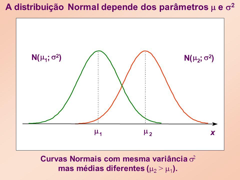 Curvas Normais com mesma variância 2 mas médias diferentes ( 2 > 1 ).