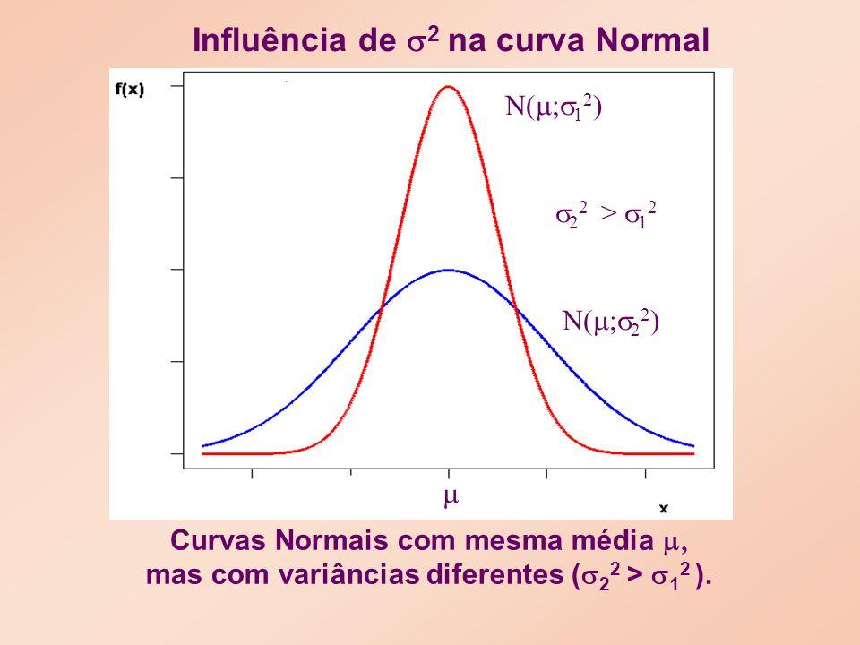 Curvas Normais com mesma média mas com variâncias diferentes ( 2 2 > 1 2 ).