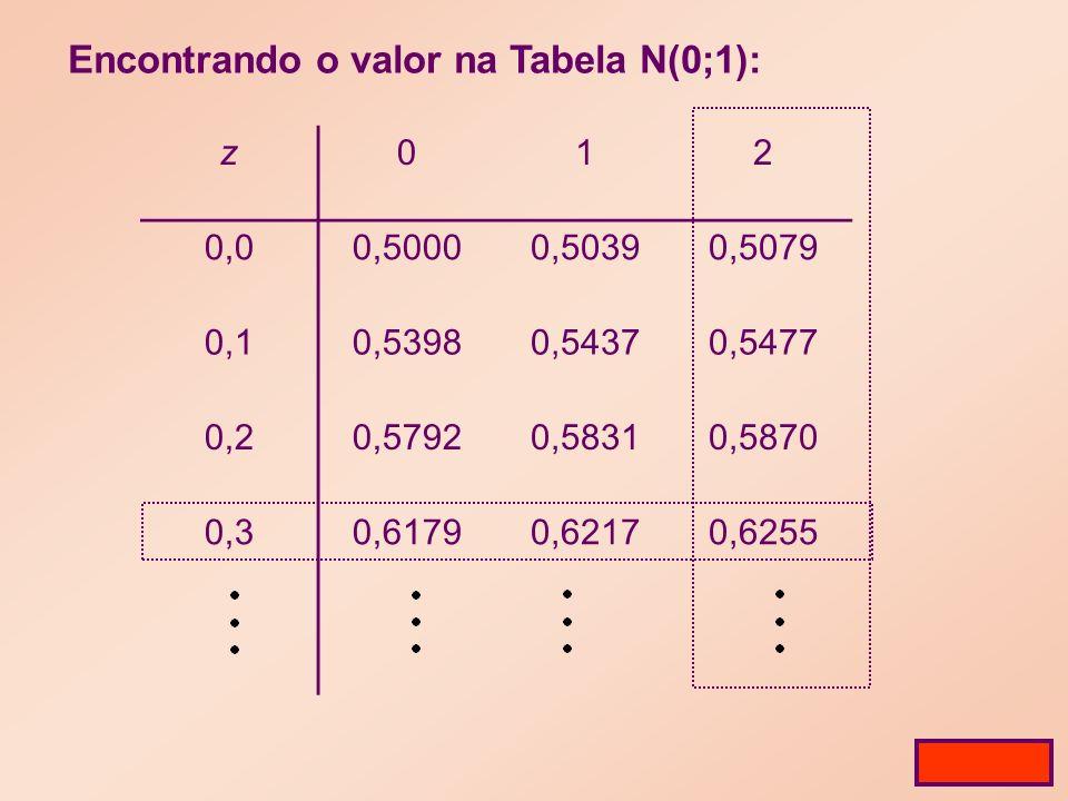 Encontrando o valor na Tabela N(0;1): z012 0,00,50000,50390,5079 0,10,53980,54370,5477 0,20,57920,58310,5870 0,30,61790,62170,6255 Tabela