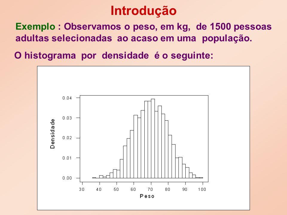 O histograma por densidade é o seguinte: Exemplo : Observamos o peso, em kg, de 1500 pessoas adultas selecionadas ao acaso em uma população.