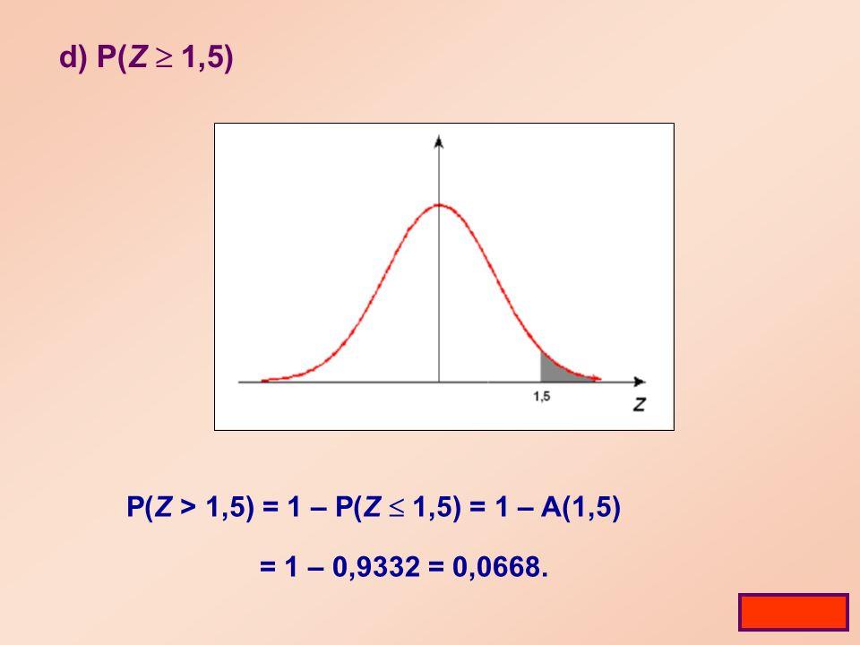 d) P(Z 1,5) P(Z > 1,5) = 1 – P(Z 1,5) = 1 – A(1,5) = 1 – 0,9332 = 0,0668. Tabela