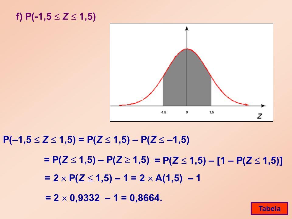 f) P(-1,5 Z 1,5) P(–1,5 Z 1,5) = P(Z 1,5) – P(Z –1,5) = 2 P(Z 1,5) – 1 = 2 A(1,5) – 1 Tabela = P(Z 1,5) – P(Z 1,5) = P(Z 1,5) – [1 – P(Z 1,5)] = 2 0,9332 – 1 = 0,8664.