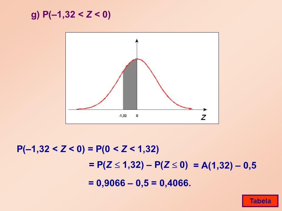 g) P(–1,32 < Z < 0) P(–1,32 < Z < 0) = P(0 < Z < 1,32) = 0,9066 – 0,5 = 0,4066.